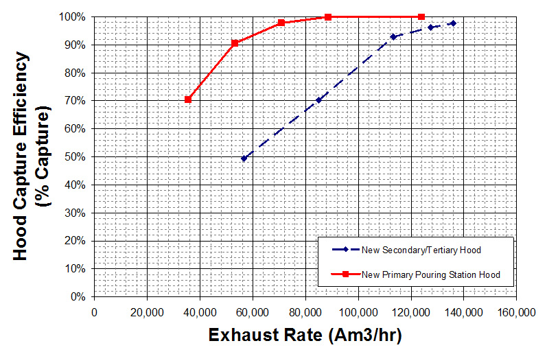 HIsmelt Fume Extraction System Upgrades